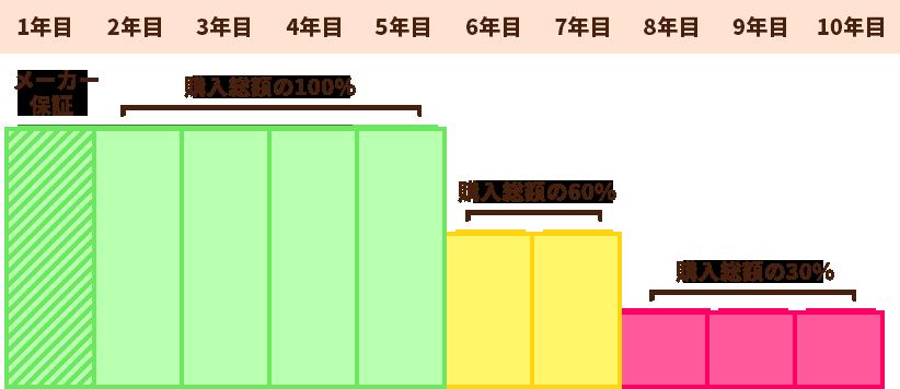 メーカー保証 購入総額の100% 購入総額の60% 購入総額の30%